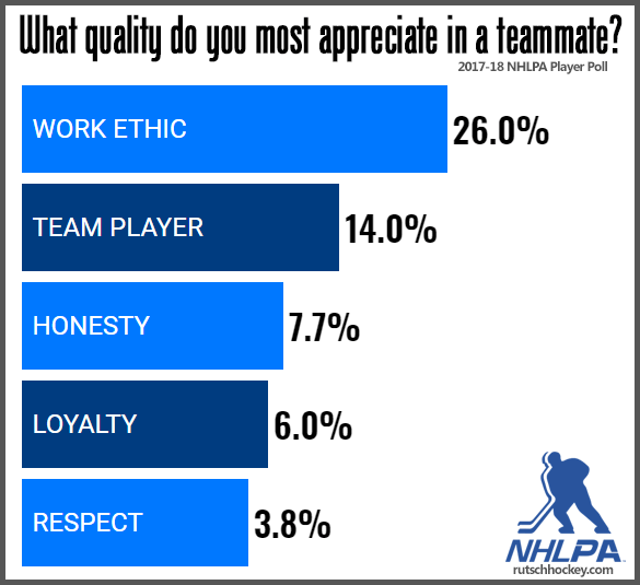 Best Teammate Attributes - NHLPA Player Poll